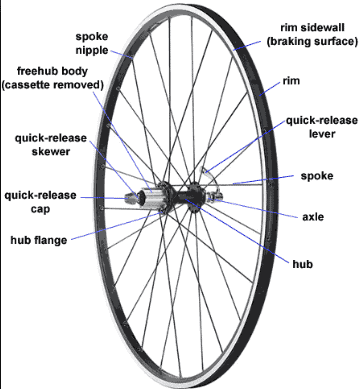 road bike wheels guide